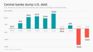 05-29-16-MACRO-MONETARY-BANKS-Central Banks Dump US Debt