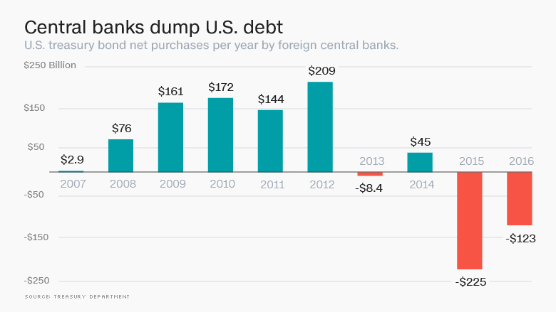 05-29-16-MACRO-MONETARY-BANKS-Central Banks Dump US Debt