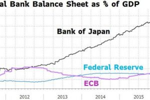 05-29-16-MACRO-MONETARY-BOJ-Central Bank Balance Sheets as a % of GDP