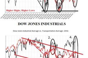 07-16-16-MACRO-US-FOCUS-Industrials-v-Transportations-2b