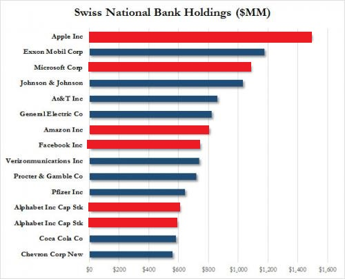 23-SNB top holdings_0-2