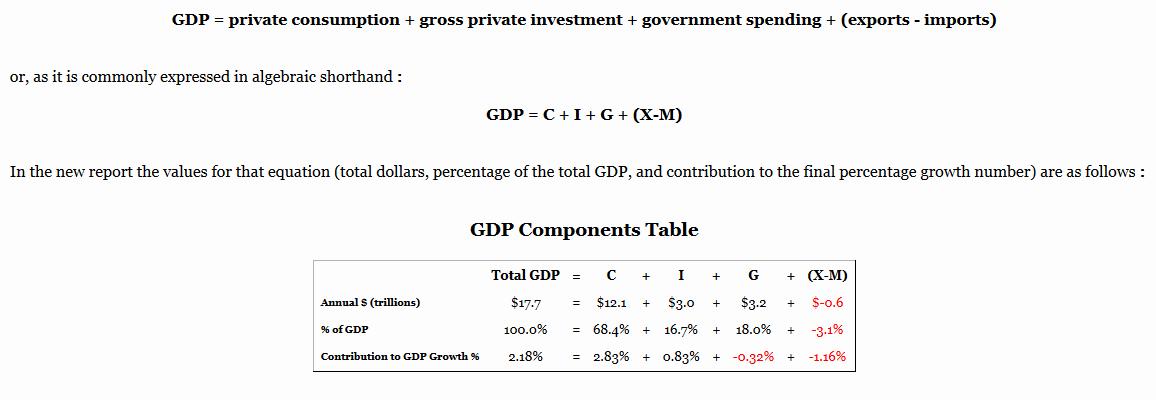 02-28-15-us-indicators-growth-gdp-q4-revised-1