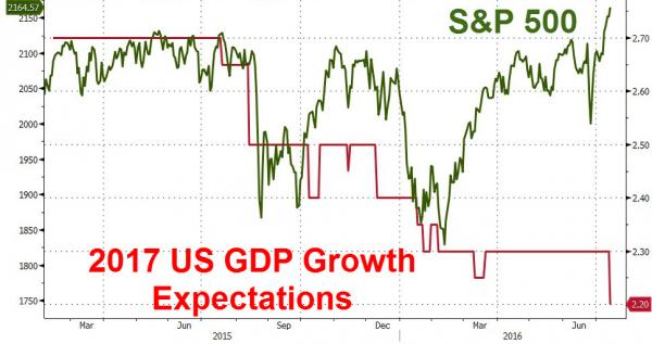 07-14-16-macro-us-investment-2017-us-gdp-growth-expectations-versus-sp-500