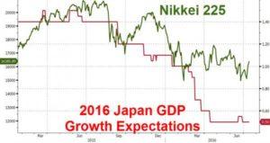 07-14-16-macro-us-overlay-nikkei-225-stocks-versus-2016-japan-gdp-growth-expectations