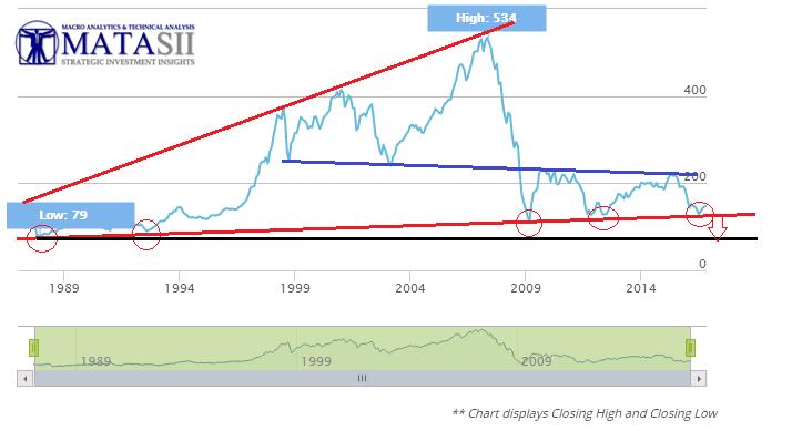 11-07-16-macro-eu-stoxx_600_euopean_banking_index