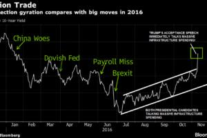 11-11-16-mata-drivers-yield-trump-spike-in-rates
