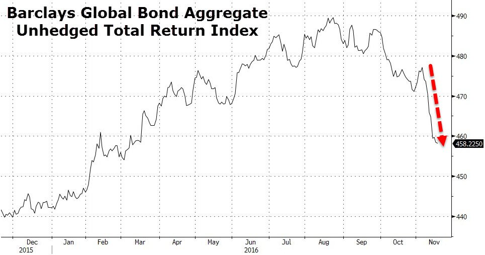 11-19-16-mata-drivers-yield-bond_market_collapse-biggest-in-25-years