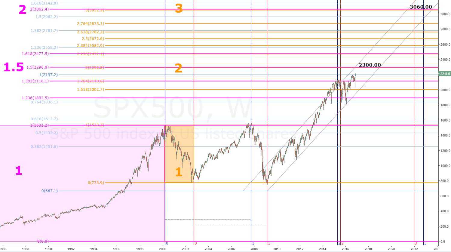 spx-fib-price-time-extenssions