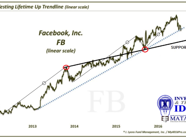 FACEBOOK AT CRITICAL SUPPORT – NEEDS TO FIND FIRMER SUPPORT
