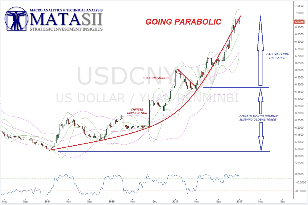 CHINESE CURRENCY PANIC NOW CLEARLY UNDERWAY – MATASII