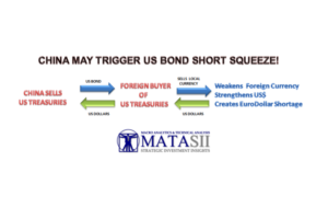 KEY FOCUS: CHINA POTENTIALLY THREATENS A NEAR TERM US TREASURY SHORT SQUEEZE!