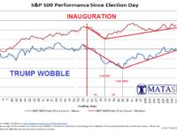 "TRUMP ""WOBBLE"" – Post Inauguration History"