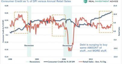 01-17-17-MACRO-US-INDICATORS-CONSUMPTION-Consumer Credit versus Retail Sales