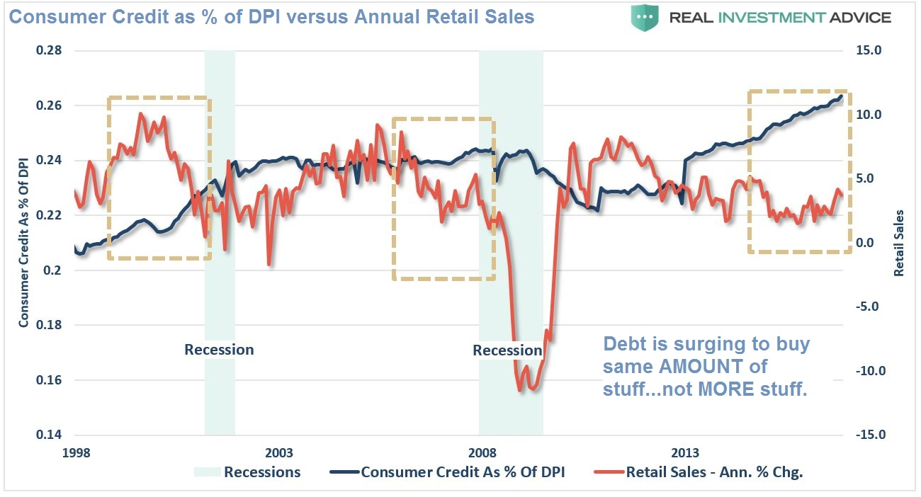 Surging Debt Now Buying the Consumer Less