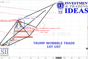 "TRUMP ""WOBBLE TRADE"" – 10Y UST"