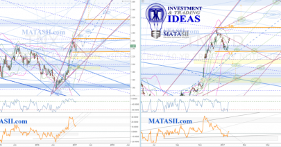 SII 10yr Treasury Note Yield Technical Update & IDEA