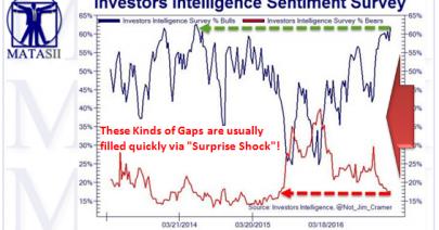 02-10-17-MATA-SENTIMENT-Investors_Intelligence-Bull-Bear_Spread