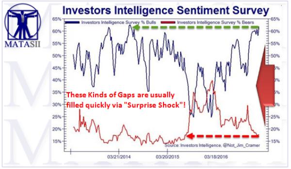 Investors' Intelligence Bulls at highest in almost 3 years – Bears at their lowest in almost 2 years!!