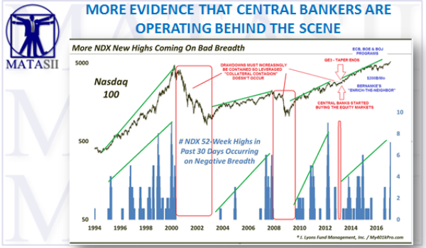 MORE CONFIRMATIONS THAT CENTRAL BANKERS ARE NOW OPERATING BEHIND THE SCENES