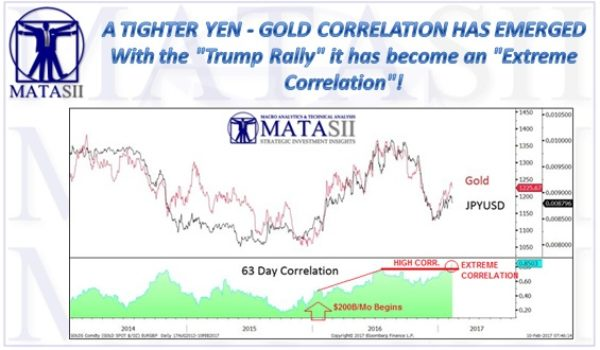 A TIGHTER YEN – GOLD CORRELATION HAS EMERGED