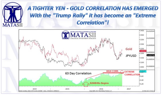 02-15-17-MATA-DRIVERS-PRECIOUS METALS-Correlation of Japanese Yen with Gold-3