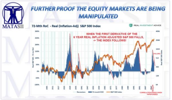 FURTHER PROOF THE EQUITY MARKETS ARE BEING MANIPULATED