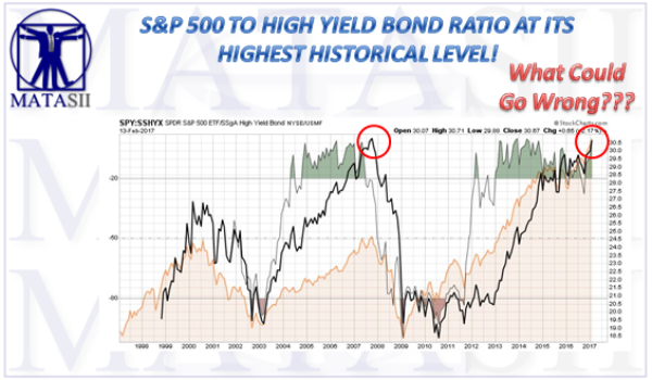 S&P 500 TO HIGH YIELD BOND RATIO AT ITS HIGHEST HISTORICAL LEVEL!