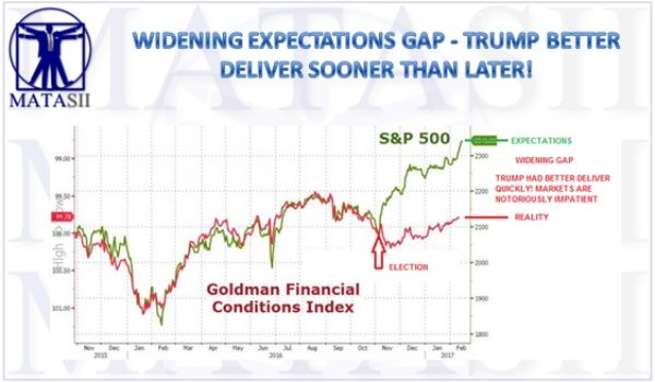 WIDENING EXPECTATIONS GAP – TRUMP BETTER DELIVER SOONER THAN LATER!