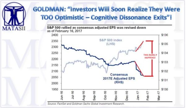 Goldman: Investors Will Soon Realize They Were Too Optimistic – Cognitive Dissonance exists in the US stock market