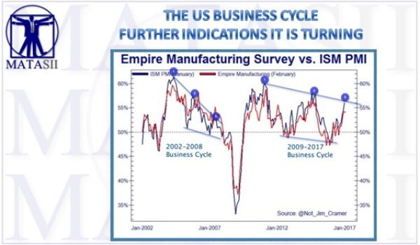 THE US BUSINESS CYCLE – FURTHER INDICATIONS IT IS TURNING
