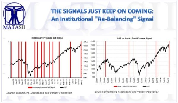 "THE SIGNALS JUST KEEP ON COMING: An Institutional ""Re-Balancing"" Signal"