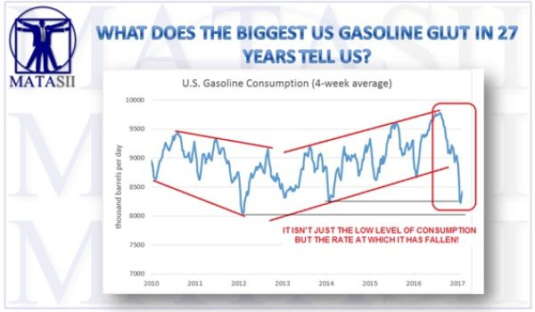 WHAT DOES THE BIGGEST US GASOLINE GLUT IN 27 YEARS TELL US?