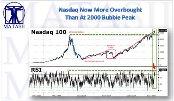 Nasdaq Now More Overbought Than At 2000 Bubble Peak