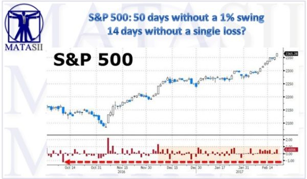 S&P 500: 50 days without a 1% swing – 14 days without a single loss?