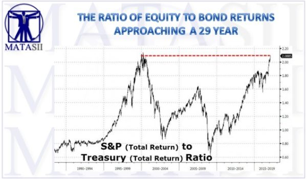 THE RATIO OF EQUITY TO BOND RETURNS APPROACHING A 29 YEAR HIGH