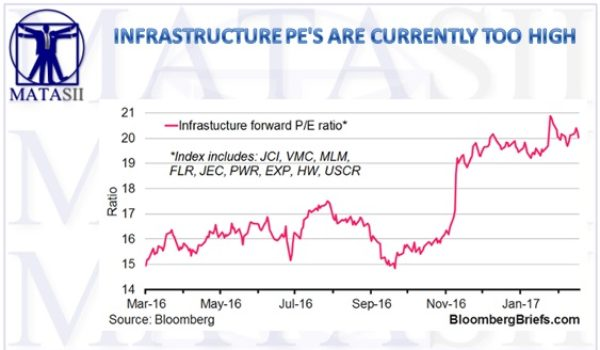 INFRASTRUCTURE PE'S ARE CURRENTLY AHEAD OF THEMSELVES BASED ON LEGISLATIVE TIMING