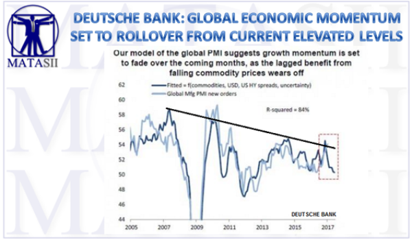 DEUTSCHE BANK: GLOBAL ECONOMIC MOMENTUM SET TO ROLLOVER FROM CURRENT ELEVATED LEVELS