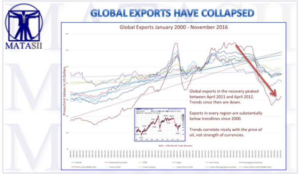 GLOBAL EXPORTS HAVE COLLAPSED IN JAPAN, EU & EMERGING MARKETS SINCE THEIR GREAT RECESSION RECOVERY HIGHS!