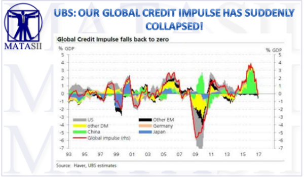 UBS: OUR GLOBAL CREDIT IMPULSE (COVERING 77% OF GLOBAL GDP) HAS SUDDENLY COLLAPSED!