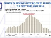 CHINESE FX RESERVES NOW BELOW $3 TRILLION FOR THE FIRST TIME SINCE 2011