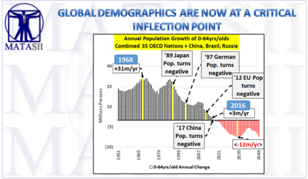 GLOBAL DEMOGRAPHICS ARE NOW AT A CRITICAL INFLECTION POINT