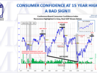 CONSUMER CONFIDENCE AT 15 YEAR HIGH