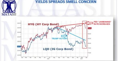 03-14-17-MATA-DRIVERS-YIELD-IG-HY_Corporate_Spreads-1