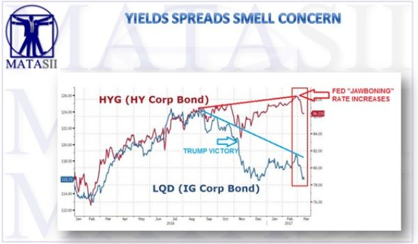 CORPORATE YIELD SPREADS SMELL CONCERN!