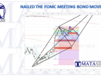 FOMC MEETING: NAILED THE BOND YIELD MOVEMENT!