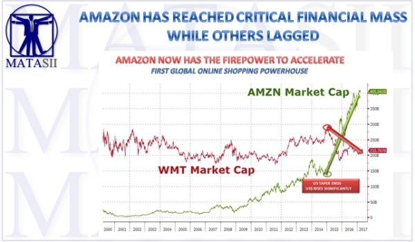 AMAZON HAS REACHED CRITICAL FINANCIAL MASS WHILE OTHER NOW LAG