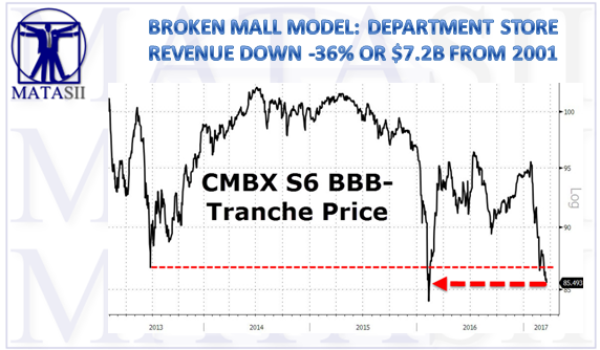 BROKEN MALL MODEL: DEPARTMENT STORE REVENUE DOWN 36% OR $7.2B FROM 2001