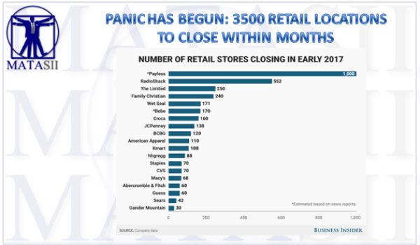 PANIC HAS BEGUN: 3500 RETAIL LOCATIONS TO CLOSE WITHIN MONTHS