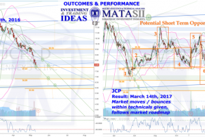 JCP IDEA OUTCOME, HPTZ Method & Market Roadmap