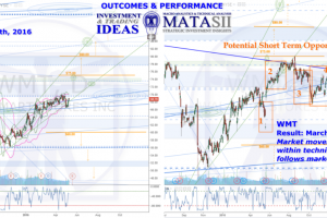 WMT IDEA OUTCOME, HPTZ Method & Market Road Map